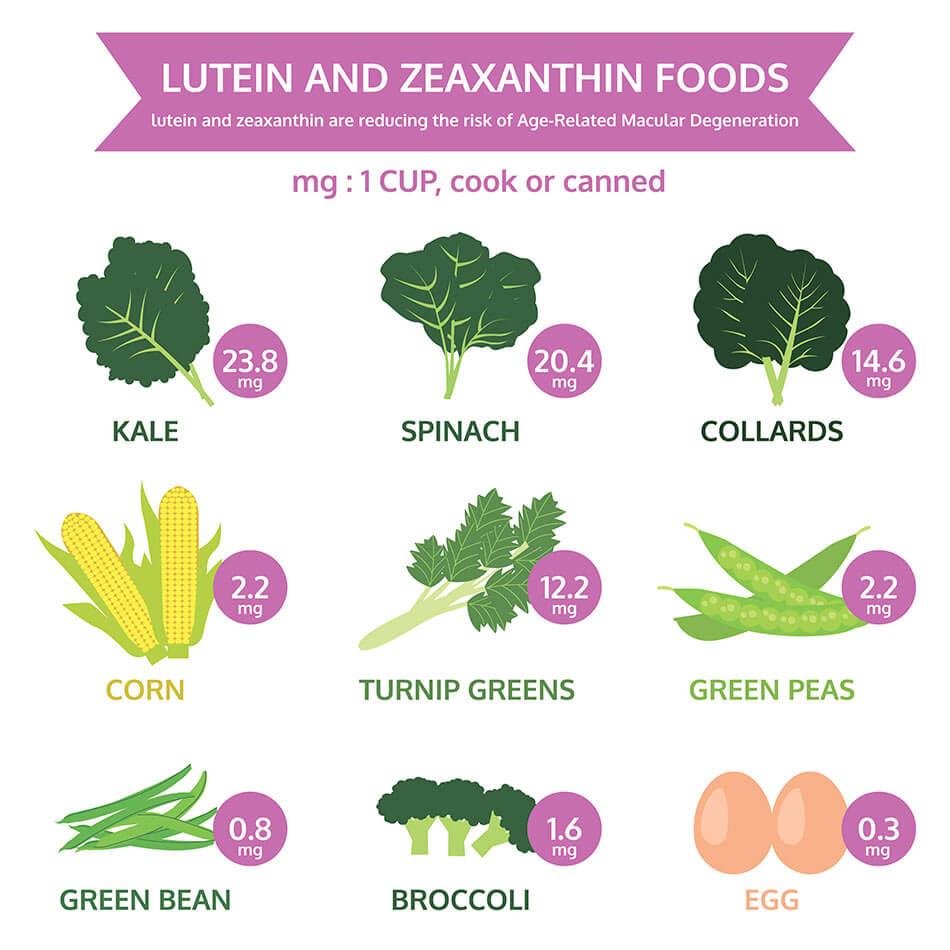 List of lutein and zeaxanthin foods