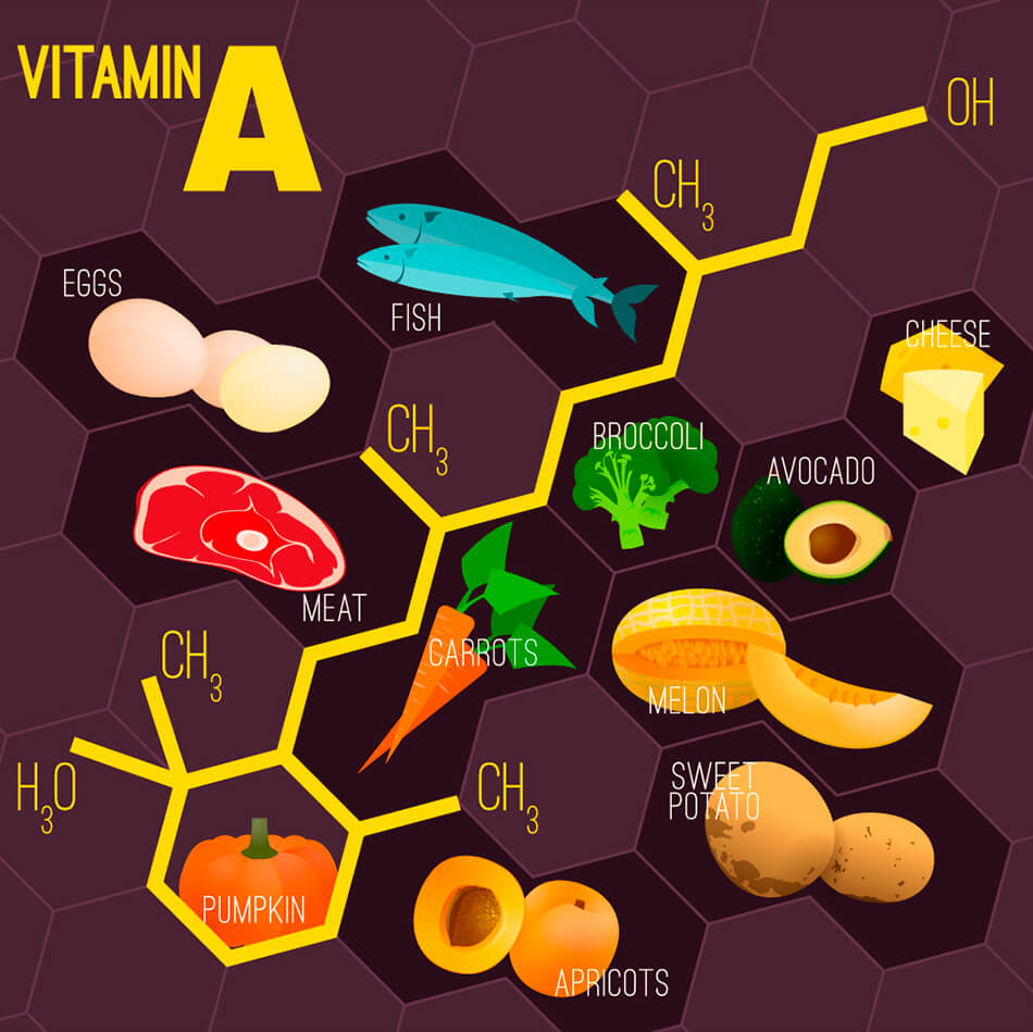 Vitamin A chart with a variety of foods
